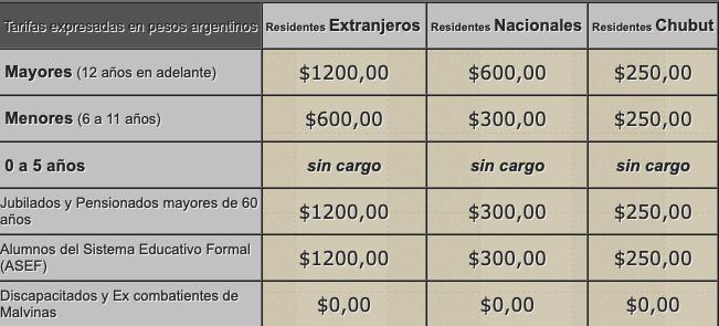 costo entrada peninsula valdes